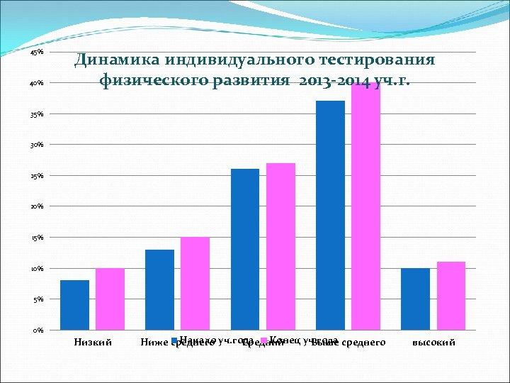 45% 40% Динамика индивидуального тестирования физического развития 2013 -2014 уч. г. 35% 30% 25%