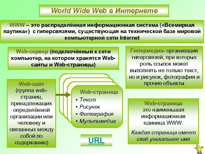 World Wide Web в Интернете WWW – это распределённая информационная система ( «Всемирная паутина»