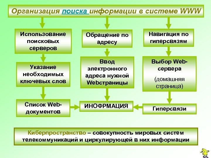 Организация поиска информации в системе WWW Использование поисковых серверов Обращение по адресу Навигация по