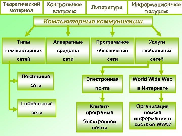 Теоретический материал Контрольные вопросы Литература Информационные ресурсы Компьютерные коммуникации Типы Аппаратные Программное Услуги компьютерных