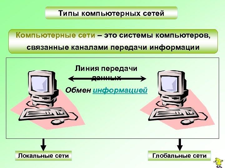 Типы компьютерных сетей Компьютерные сети – это системы компьютеров, связанные каналами передачи информации Линия