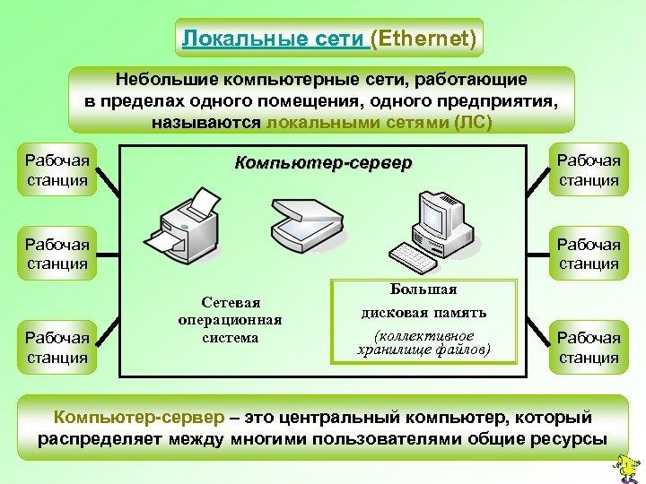 Локальные сети (Ethernet) Небольшие компьютерные сети, работающие в пределах одного помещения, одного предприятия, называются