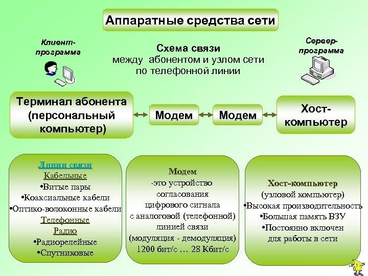 Аппаратные средства сети Клиентпрограмма Схема связи между абонентом и узлом сети по телефонной линии