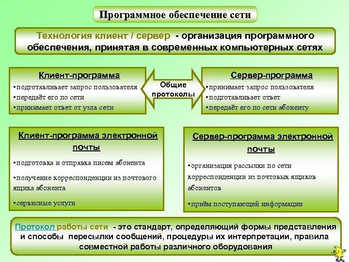 Программное обеспечение сети Технология клиент / сервер - организация программного обеспечения, принятая в современных