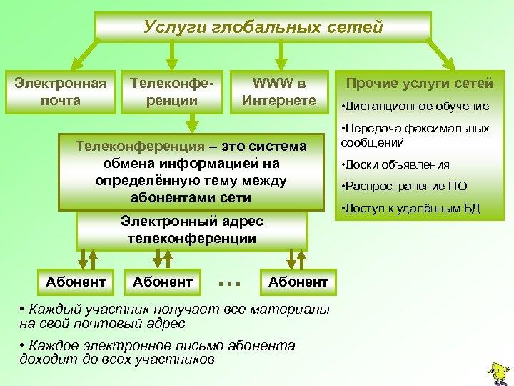 Услуги глобальных сетей Электронная почта Телеконференции WWW в Интернете Телеконференция – это система обмена