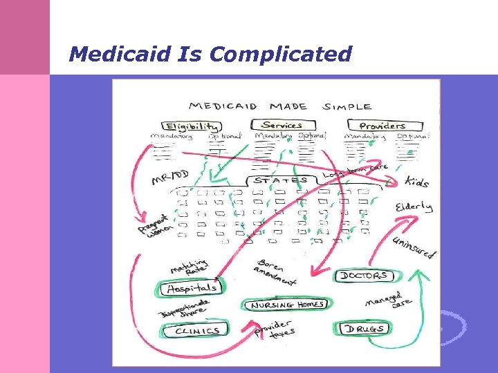 Medicaid Is Complicated