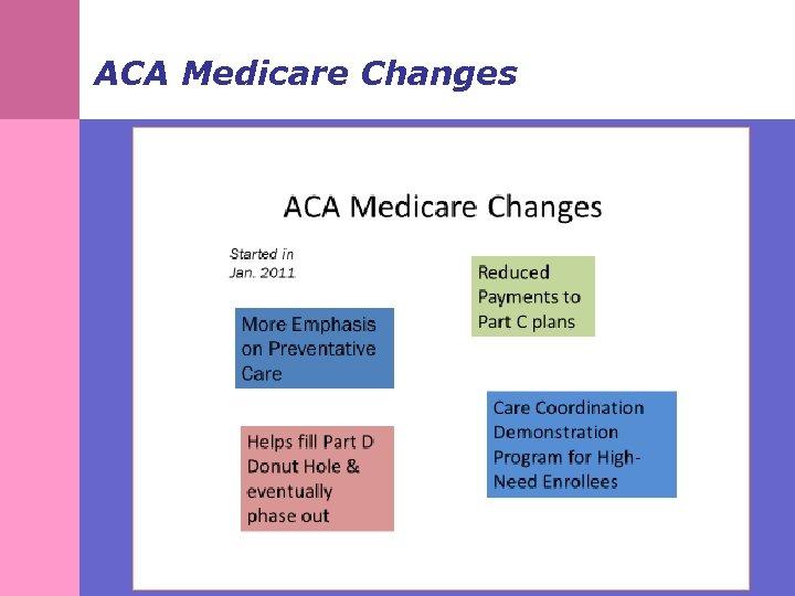 ACA Medicare Changes