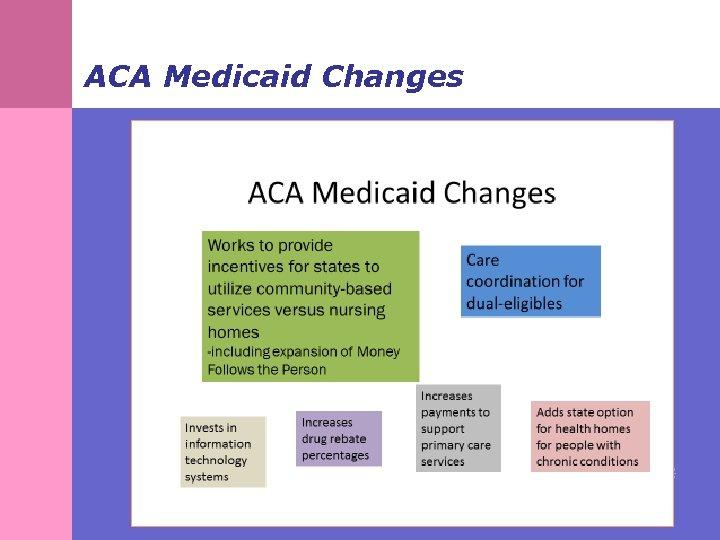 ACA Medicaid Changes