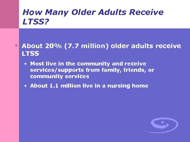 How Many Older Adults Receive LTSS? § About 20% (7. 7 million) older adults