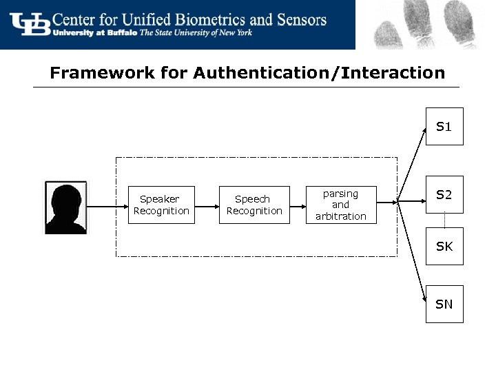 Framework for Authentication/Interaction S 1 Speaker Recognition Speech Recognition parsing and arbitration S 2