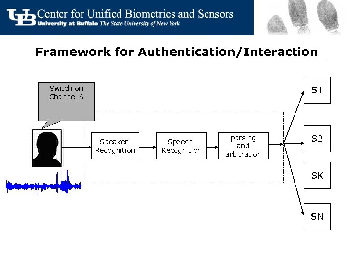 Framework for Authentication/Interaction Switch on Channel 9 S 1 Speaker Recognition Speech Recognition parsing