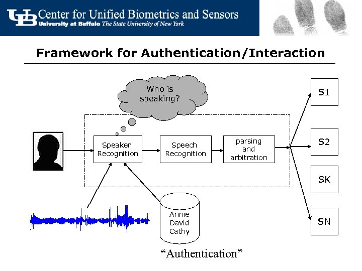 Framework for Authentication/Interaction Who is speaking? Speaker Recognition Speech Recognition S 1 parsing and