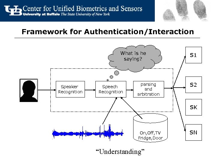 Framework for Authentication/Interaction What is he saying? Speaker Recognition Speech Recognition parsing and arbitration