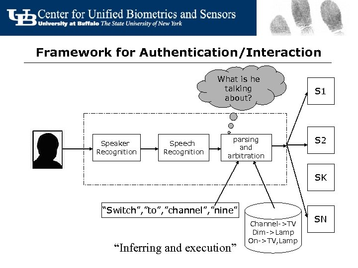 Framework for Authentication/Interaction What is he talking about? Speaker Recognition Speech Recognition parsing and