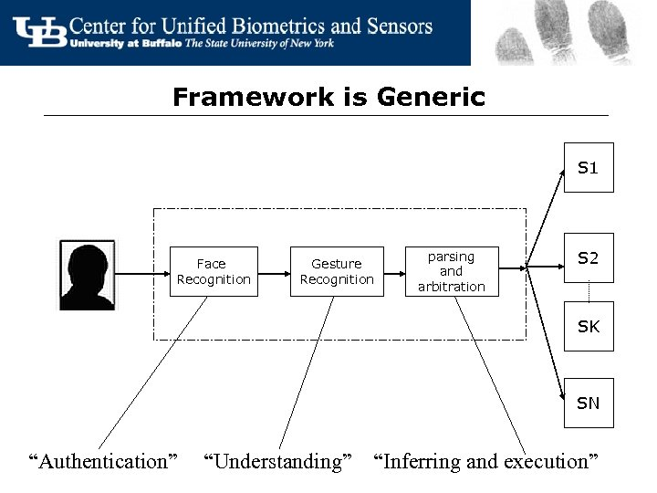 Framework is Generic S 1 Face Recognition Gesture Recognition parsing and arbitration S 2
