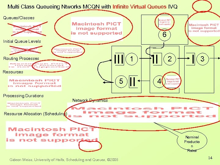 Multi Class Queueing Ntworks MCQN with Infinite Virtual Queues IVQ Queues/Classes 6 Initial Queue