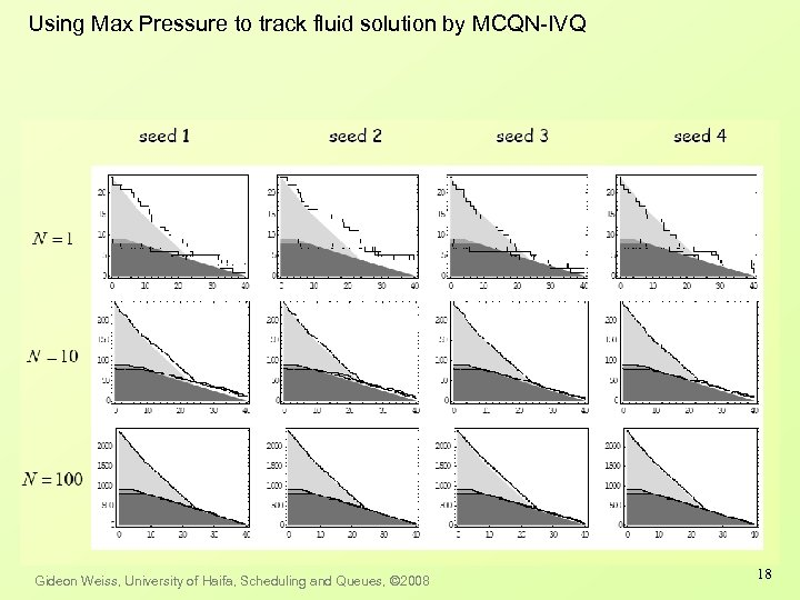 Using Max Pressure to track fluid solution by MCQN-IVQ Gideon Weiss, University of Haifa,