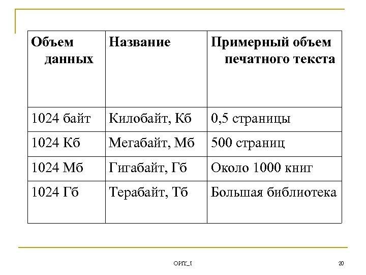 Объем данных Название Примерный объем печатного текста 1024 байт Килобайт, Кб 0, 5 страницы