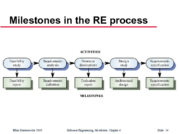 Milestones in the RE process ©Ian Sommerville 2000 Software Engineering, 6 th edition. Chapter