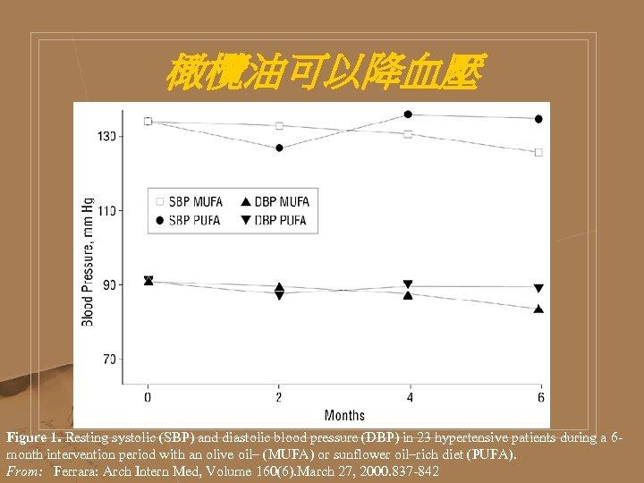 橄欖油可以降血壓 Figure 1. Resting systolic (SBP) and diastolic blood pressure (DBP) in 23 hypertensive