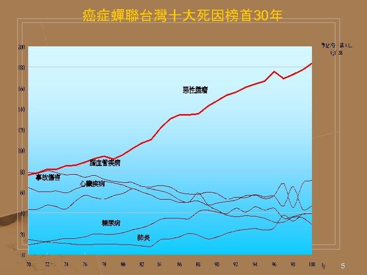 癌症蟬聯台灣十大死因榜首 30年 5