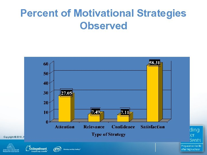 Percent of Motivational Strategies Observed Copyright © 2010. All rights reserved.