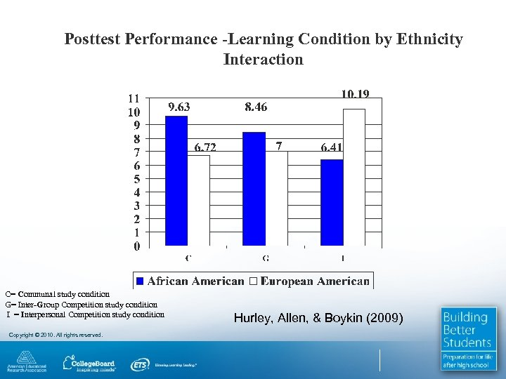 Posttest Performance -Learning Condition by Ethnicity Interaction C= Communal study condition G= Inter-Group Competition
