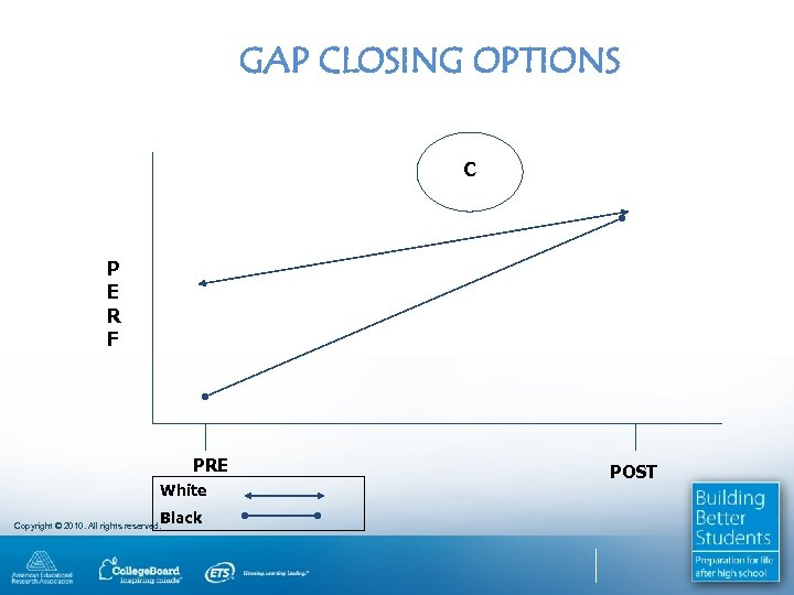 GAP CLOSING OPTIONS C P E R F PRE White Black Copyright © 2010.