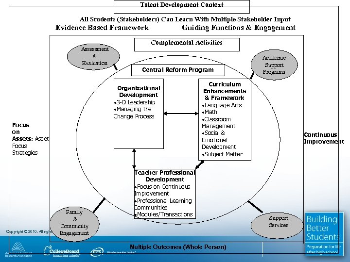 Talent Development Context All Students (Stakeholders) Can Learn With Multiple Stakeholder Input Evidence Based