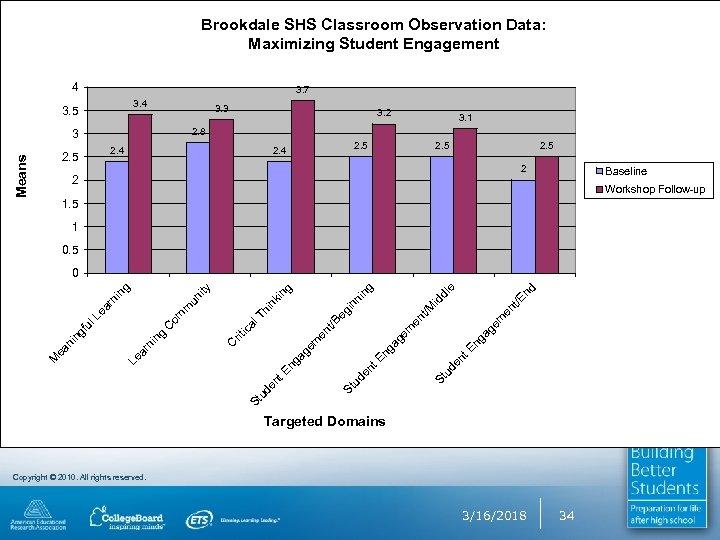 Brookdale SHS Classroom Observation Data: Maximizing Student Engagement 4 3. 7 3. 4 3.