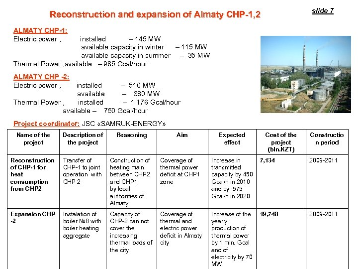 slide 7 Reconstruction and expansion of Almaty CHP-1, 2 ALMATY CHP-1: Electric power ,
