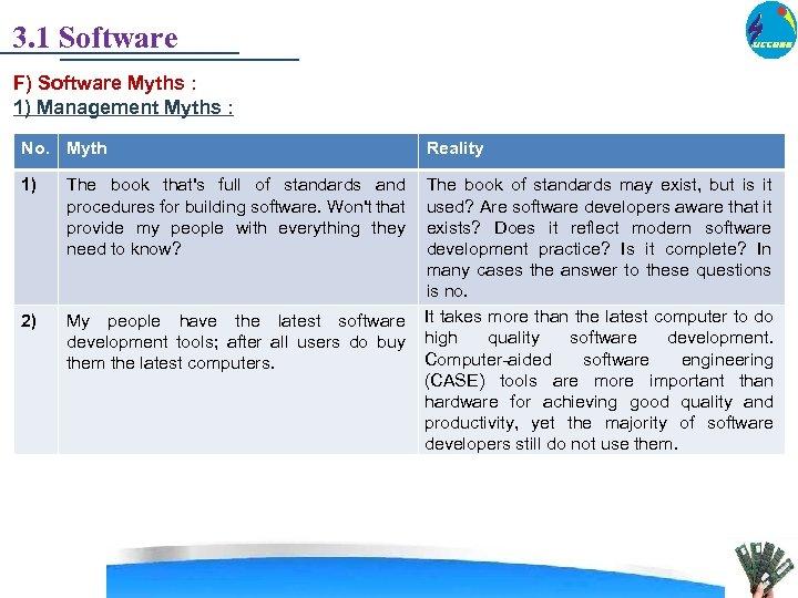 3. 1 Software F) Software Myths : 1) Management Myths : No. Myth 1)