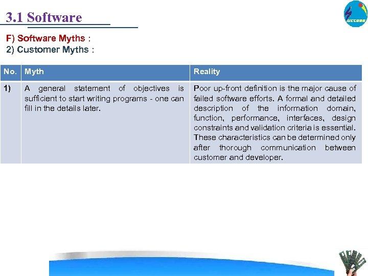 3. 1 Software F) Software Myths : 2) Customer Myths : No. Myth 1)