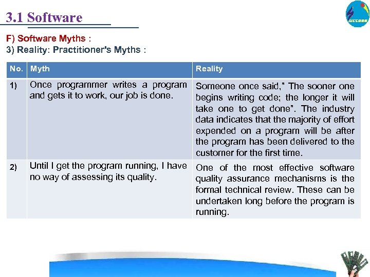 3. 1 Software F) Software Myths : 3) Reality: Practitioner's Myths : No. Myth