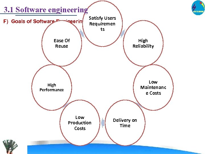 3. 1 Software engineering Satisfy Users F) Goals of Software Engineering: Requiremen ts Ease