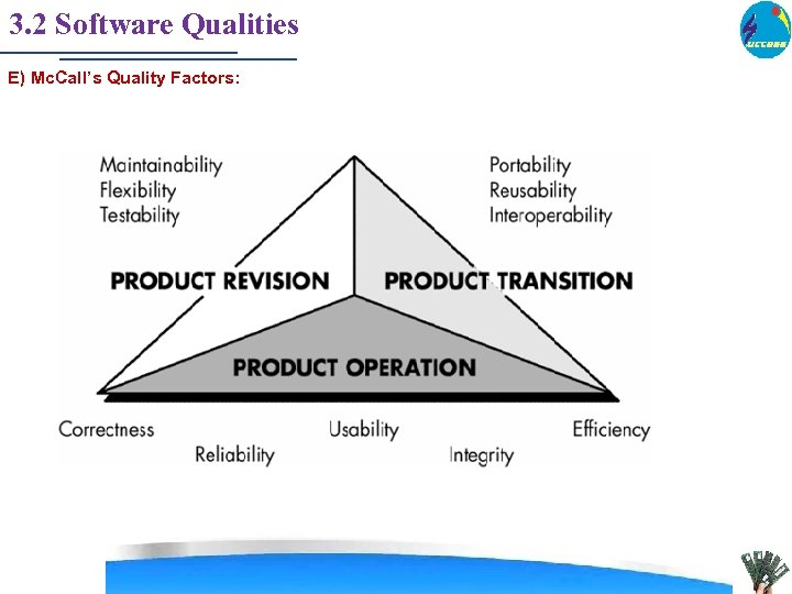 3. 2 Software Qualities E) Mc. Call's Quality Factors: