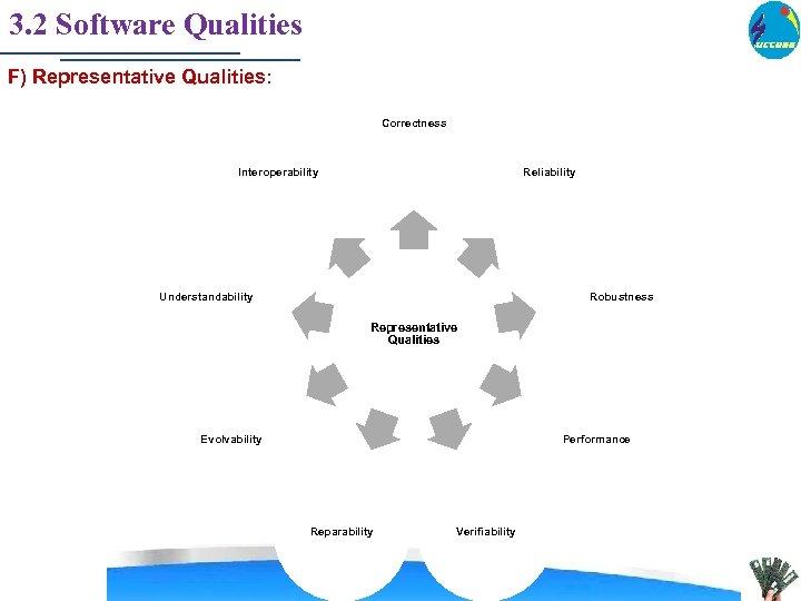 3. 2 Software Qualities F) Representative Qualities: Correctness Interoperability Reliability Understandability Robustness Representative Qualities