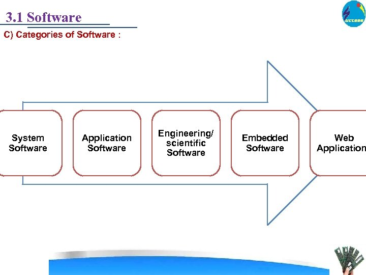 3. 1 Software C) Categories of Software : System Software Application Software Engineering/ scientific