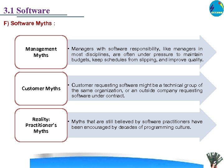 3. 1 Software F) Software Myths : Management Myths • Managers with software responsibility,