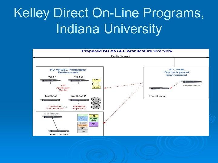 Kelley Direct On-Line Programs, Indiana University