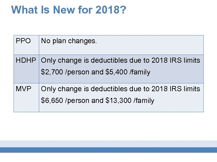 What Is New for 2018? PPO No plan changes. HDHP Only change is