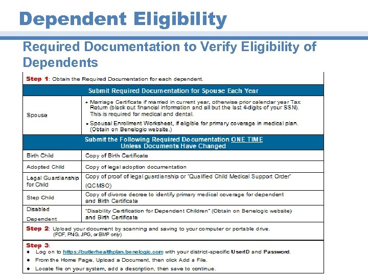 Dependent Eligibility Required Documentation to Verify Eligibility of Dependents