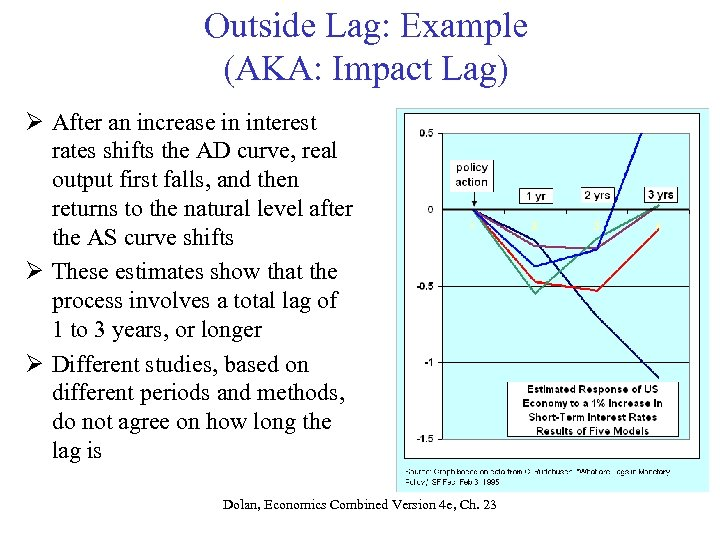 Outside Lag: Example (AKA: Impact Lag) Ø After an increase in interest rates shifts