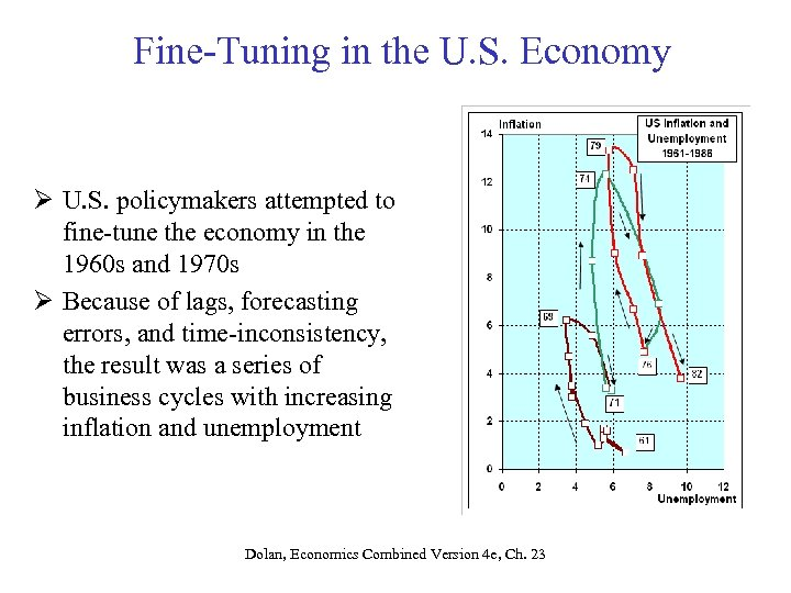 Fine-Tuning in the U. S. Economy Ø U. S. policymakers attempted to fine-tune the