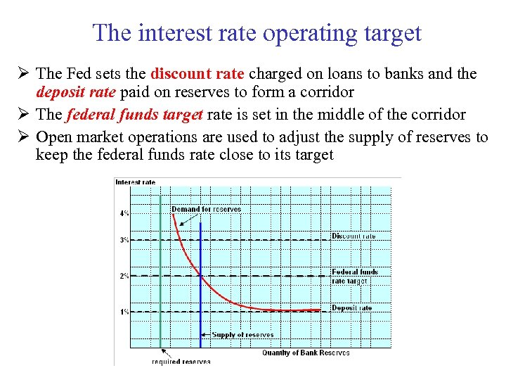 The interest rate operating target Ø The Fed sets the discount rate charged on