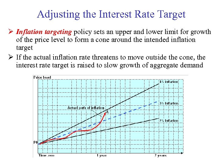Adjusting the Interest Rate Target Ø Inflation targeting policy sets an upper and lower