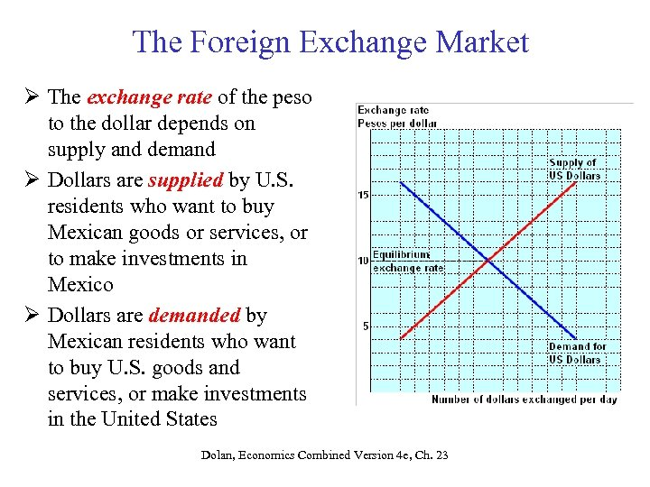 The Foreign Exchange Market Ø The exchange rate of the peso to the dollar