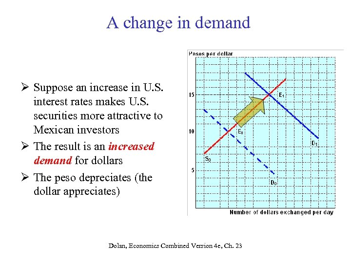 A change in demand Ø Suppose an increase in U. S. interest rates makes