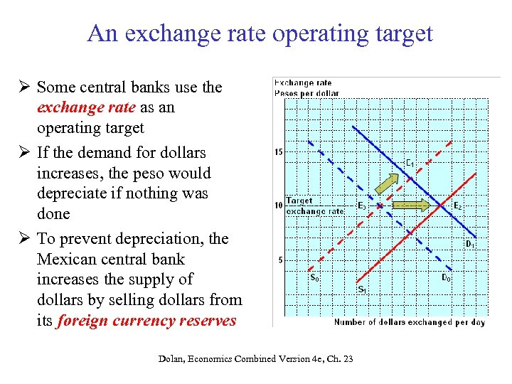 An exchange rate operating target Ø Some central banks use the exchange rate as