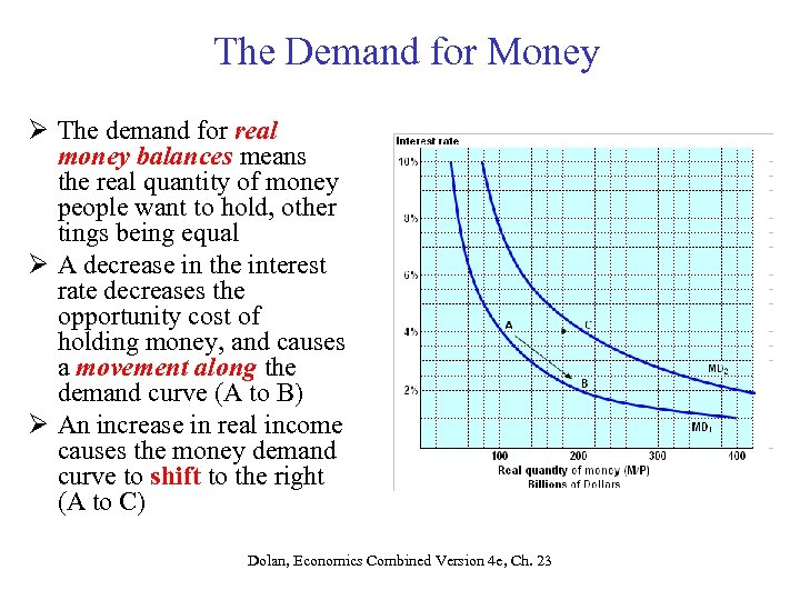 The Demand for Money Ø The demand for real money balances means the real